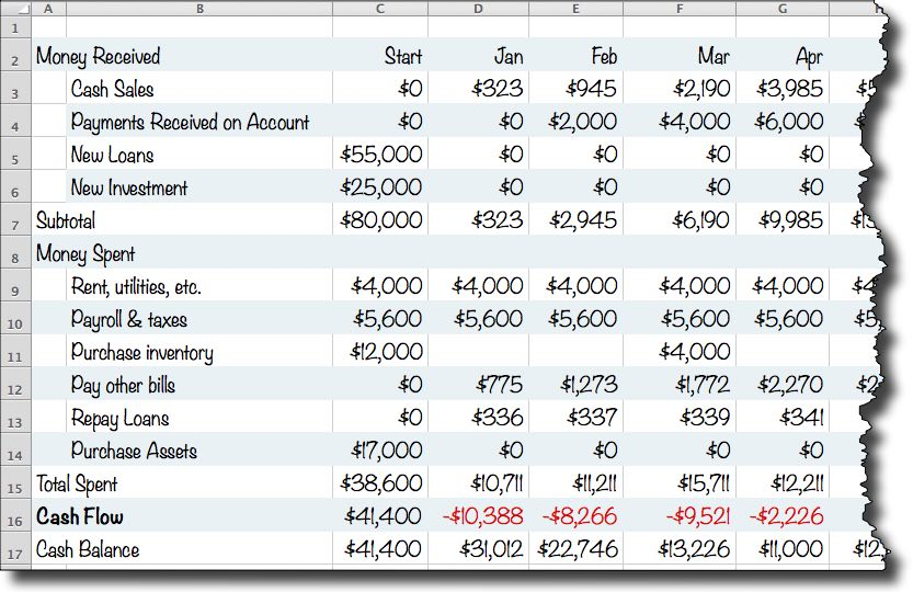 A Simple Cash Flow Spreadsheet Anybody Can Use