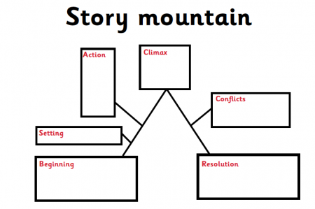 Story Maps, Story Mountains And Story Flowcharts Explained For
