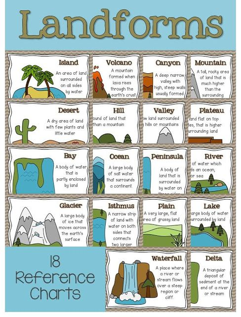 Types Of Landforms Worksheet The Best Worksheets Image Collection