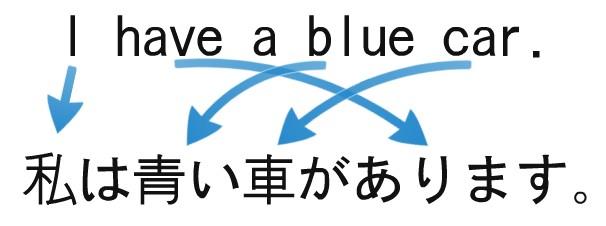 Word Order In Japanese