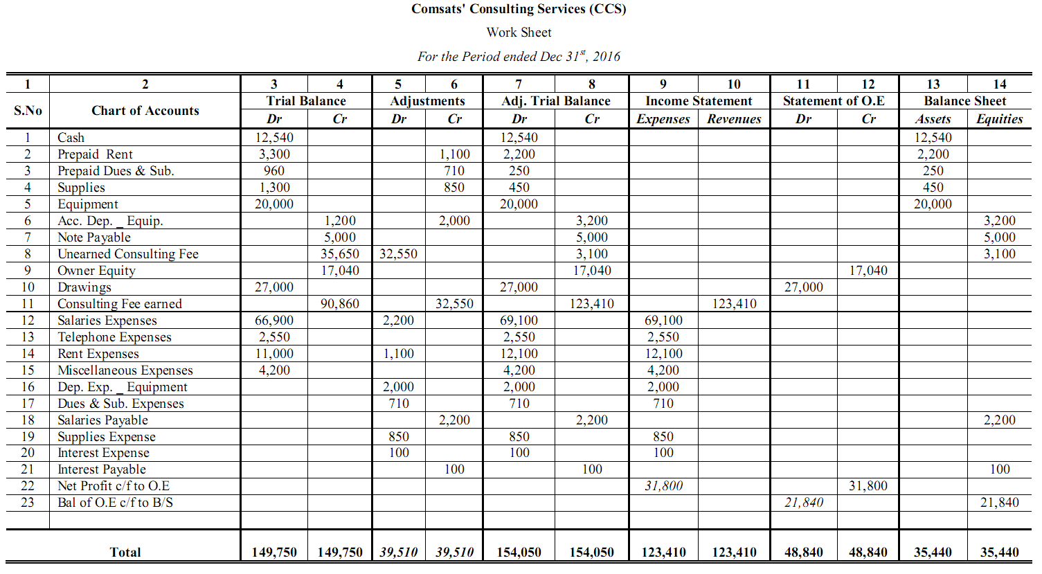 Worksheet Accounting 10 Column  74057