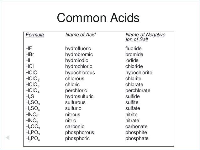 Worksheets  Acid Base Worksheets And Naming Acids Bases Worksheet