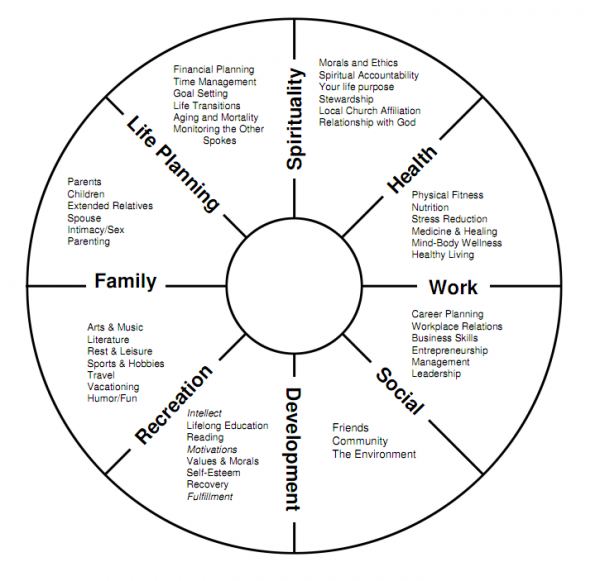 Welcome To The Life Balance Wheel Exercise  This Little Exercise