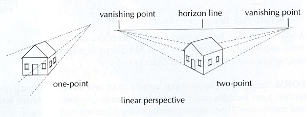 Linear Perspective (drawing)