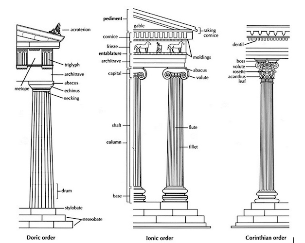 Greek Architectural Orders (article)