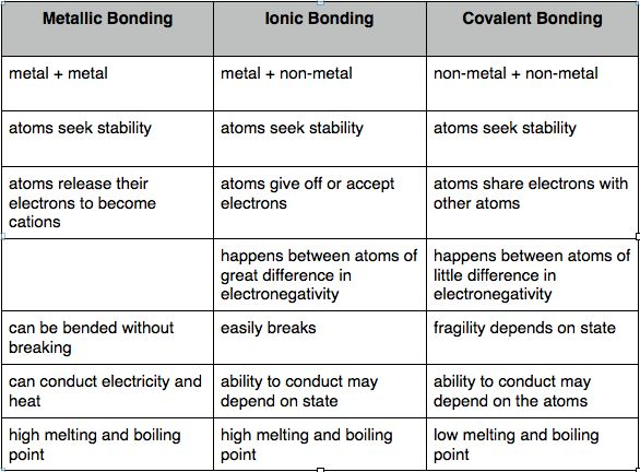 Ionic Vs Covalent Vs Metallic Bonds …