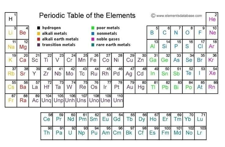 24 The Periodic Table Worksheet Answers Premium Periodic Table