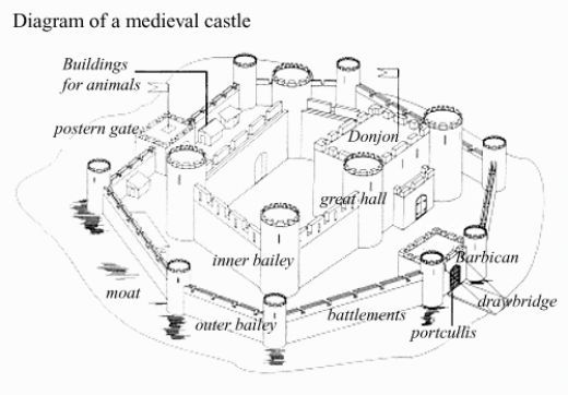 Labeled Diagram Of A Castle