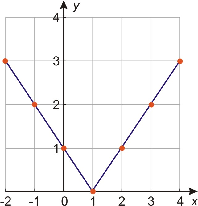 Graphs Of Absolute Value Equations ( Read )