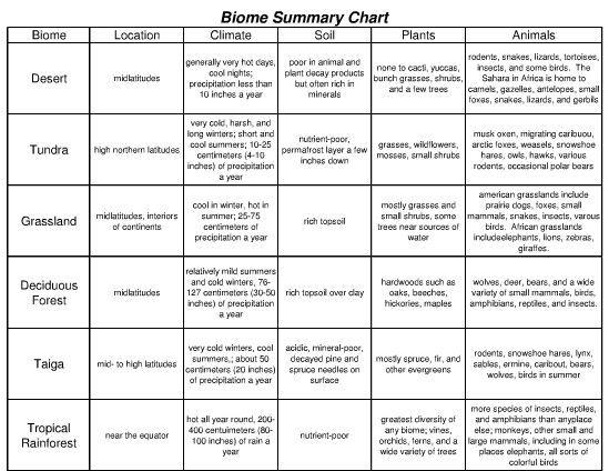 Biome Chart Worksheet
