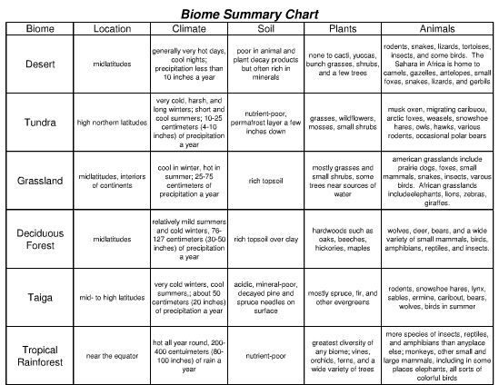 Biome Summary Chart