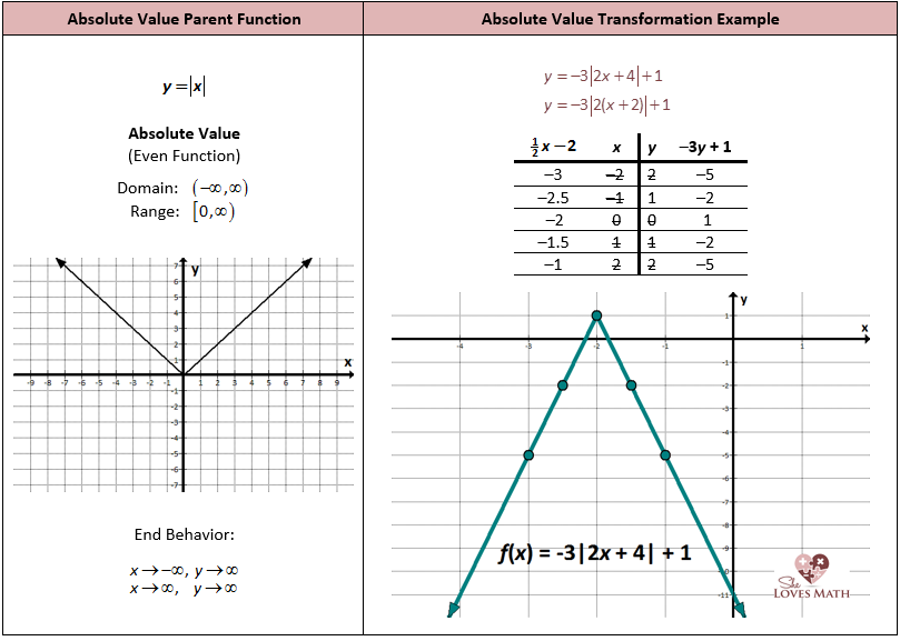Absolute Value Graphs Worksheet Worksheets For All