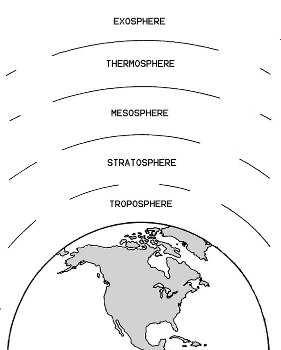 Atmosphere Layers Clipart