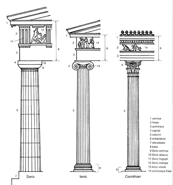 Labeled Parts Of Greek Columns