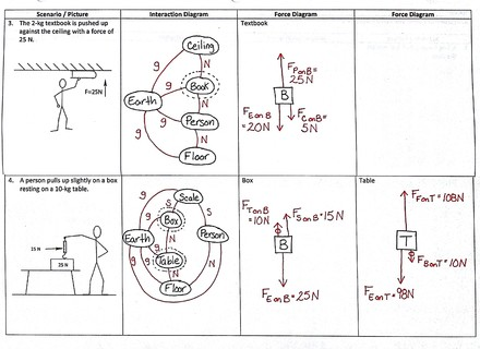 Worksheet 2 Drawing Force Diagrams Answer Key