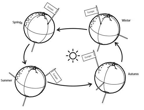 Earth Tilt Seasons Worksheet Worksheets For All