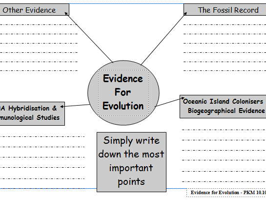 Evidence For Evolution Mind Map By Martinpk
