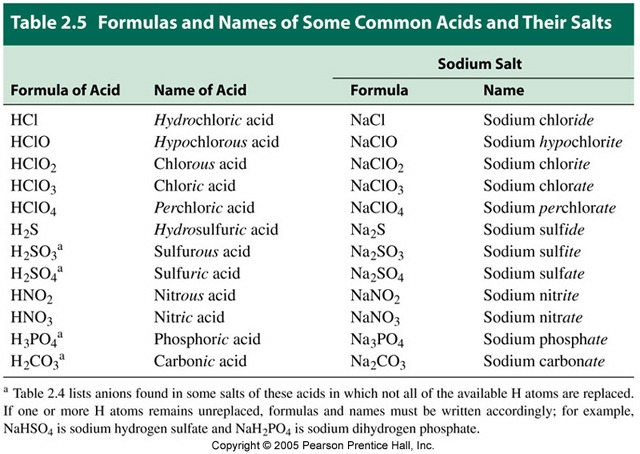 Acids And Bases Naming Writing Formulas Of