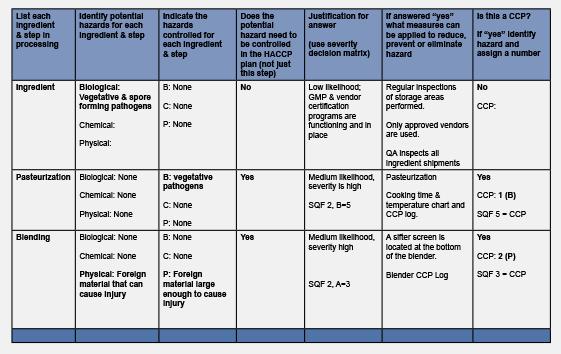 Hazard Analysis Worksheet Archives