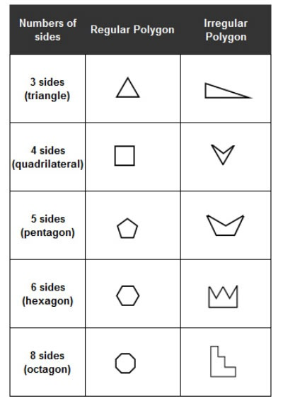 Types Of Polygons (songs, Videos, Worksheets, Games, Examples