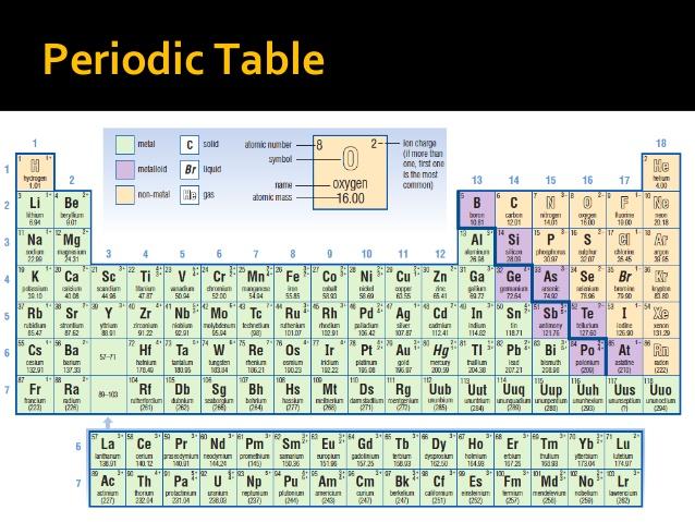Review Grade 9 Chemistry