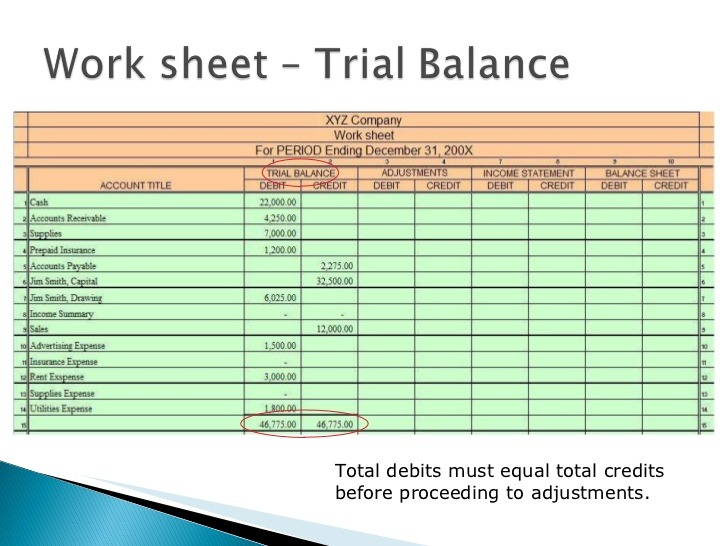 A Work Sheet Includes Columns For