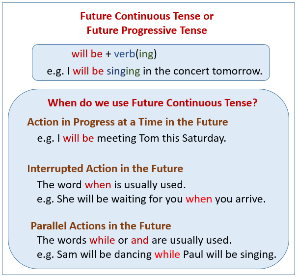 Future Continuous Tense (examples, Explanations, Videos)
