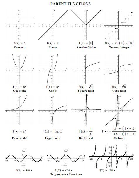 Parent Functions And Their Graphs