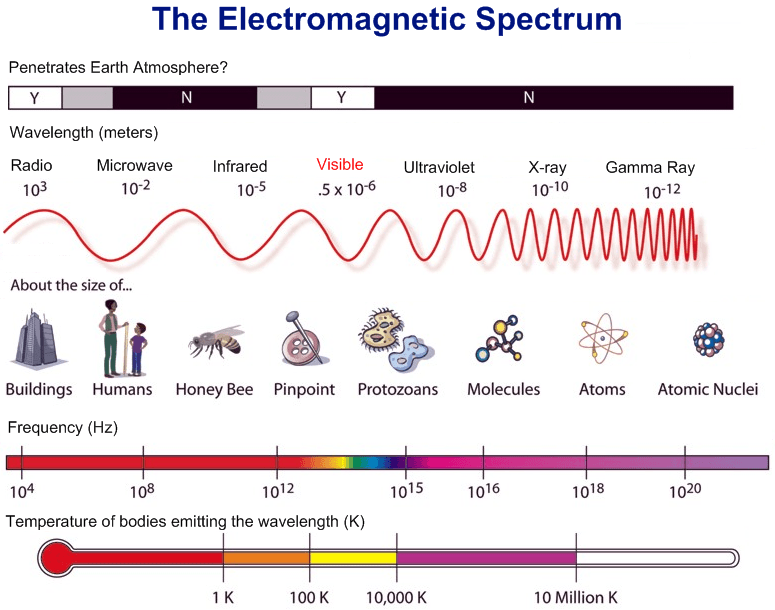 Electromagnetic Spectrum Diagram Worksheet Worksheets For All