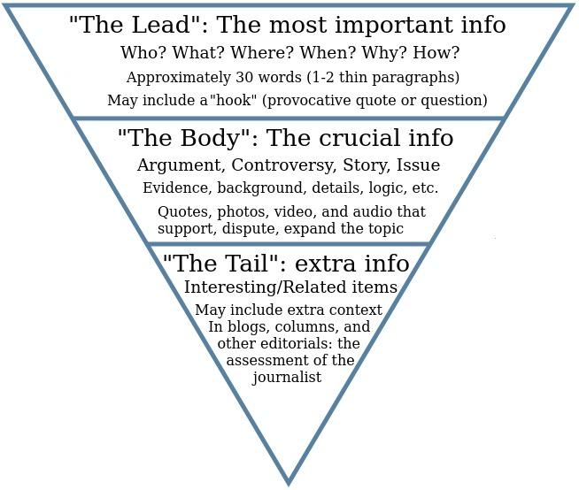 Inverted Pyramid Style – Writing For Strategic Communication