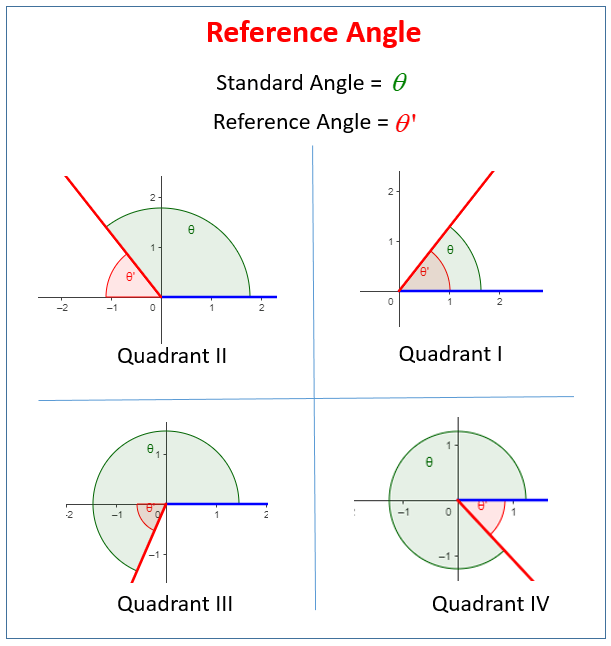 Evaluating Trigonometric Functions Using The Reference Angle