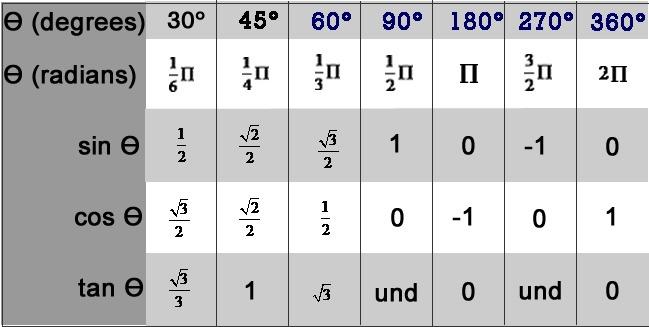 Reference Angles Worksheet Trigonometry