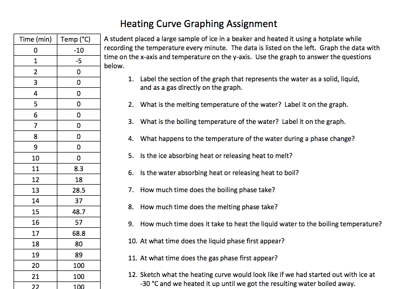 Heating Curve Graphing Activity