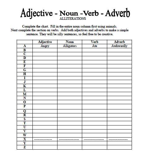 Adjective, Noun, Verb, Adverb Worksheet