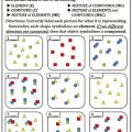 Atoms Elements Compounds And Mixtures Worksheets Answers
