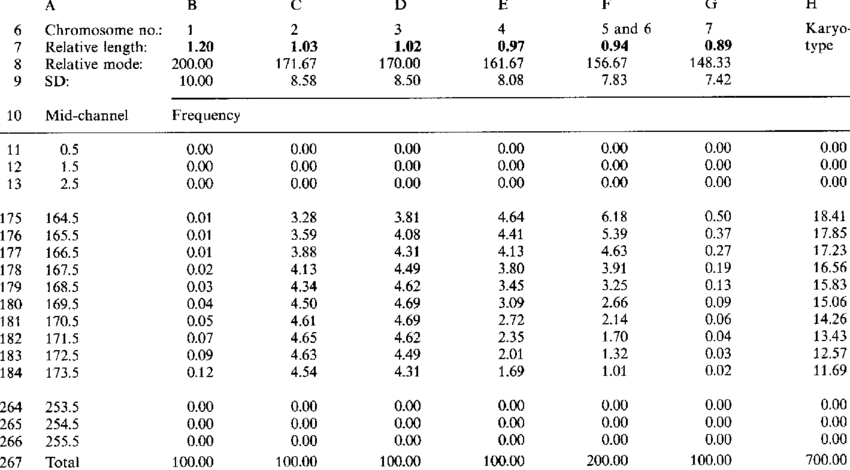 An Example Of The Worksheet To Simulate Flow Karyotypes For A