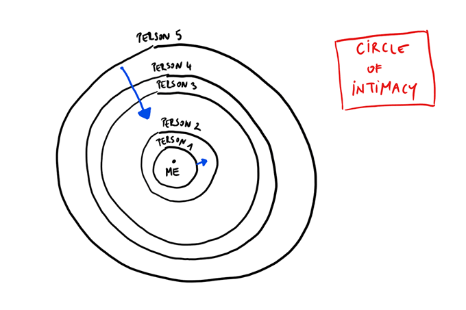 Relationship Circles – The Most Important Diagram Of Your Life