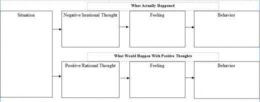 Behavioral Chain Analysis  A Cbt Tool