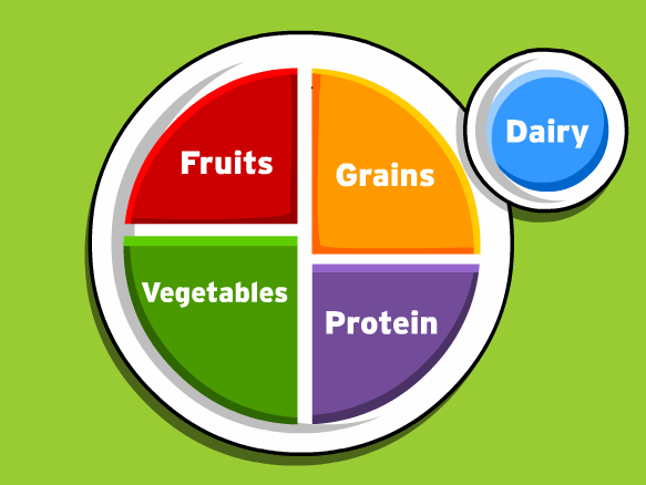 Nutrition Lesson Plans And Lesson Ideas