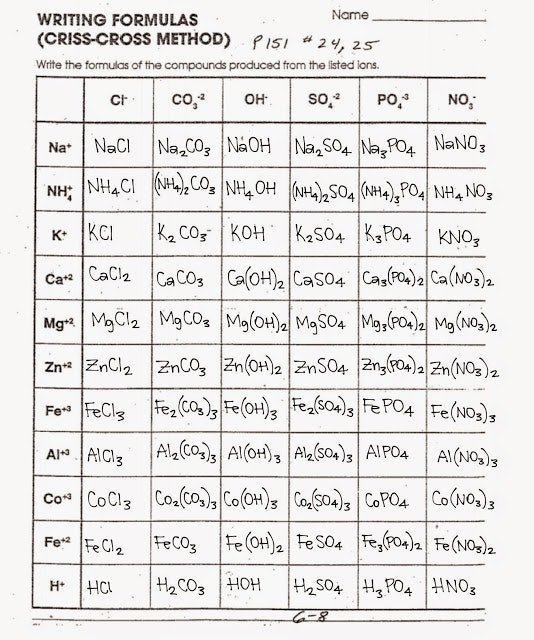 Writing Formulas From Names Worksheet