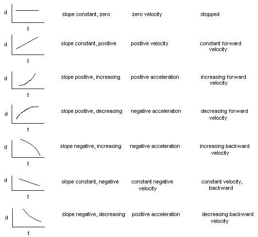 Basic Physics Graphs