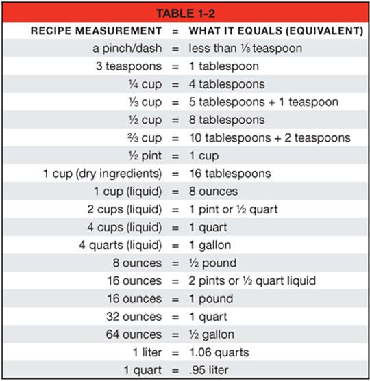 Cooking Abbreviations Chart
