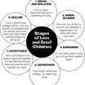 Loss And Grief Worksheets