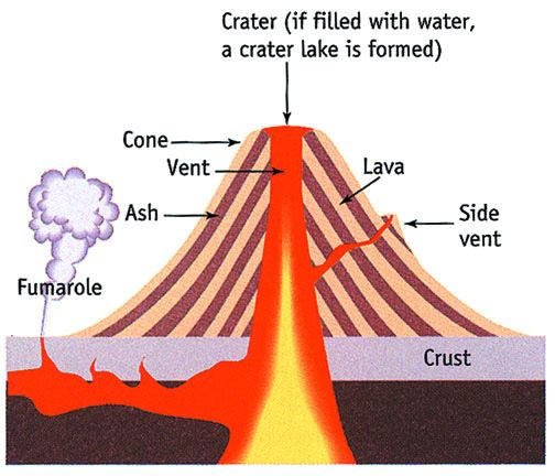 Volcano Layers And Facts