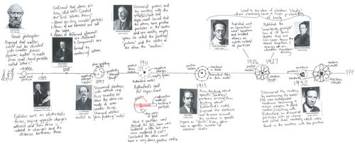 Atomic Timeline Worksheet  Time  Alistairtheoptimist Free