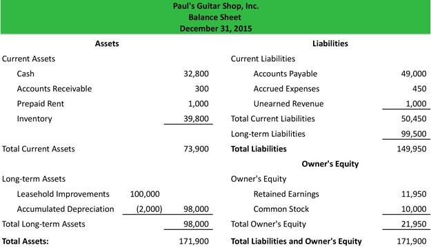 Sample Format Of Balance Sheet