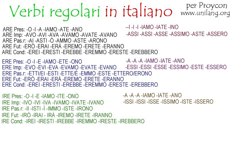 Unilang • Italian For Beginners