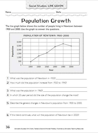 Population Growth  Using Graphs