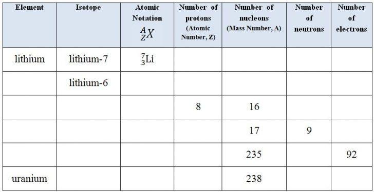 Isotope Worksheet – Quiz Worksheet Radioactive Isotope (+35