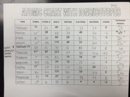 Isotopes Ions And Atoms Worksheet Answers Imaacutegenes De Pogil